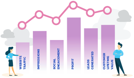 ROI chart of a promotional campaign