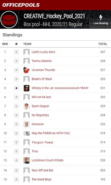 CREATIVE Office Hockey Pool Team Names